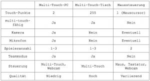 Auflistung der Multi-Touch-Geräte, ihren Hardware-Eigenschaften und den daraus resultierenden Konfigurationen