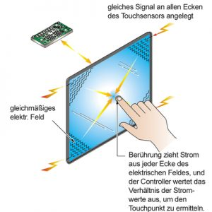 Capacitive Touchscreen - Image 2