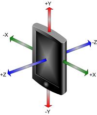 Accelerometer directions