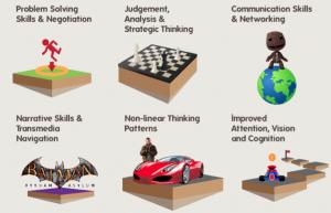 Skizze, welche Fähigkeiten von Spielen trainiert werden.